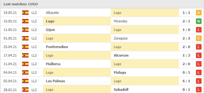 Dự đoán soi kèo trận Lugo vs Cartagena